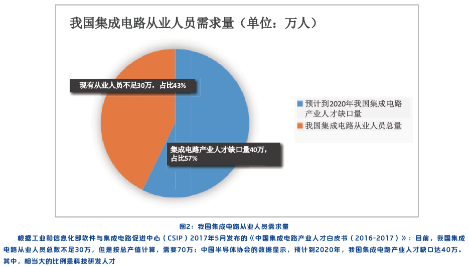 科普资讯 动态新闻  《中国集成电路产业人才白皮书(2016-2017)》显示